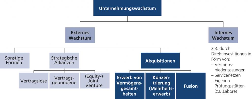 Abb. 1 • Akquisitionen in der Wachstumstheorie