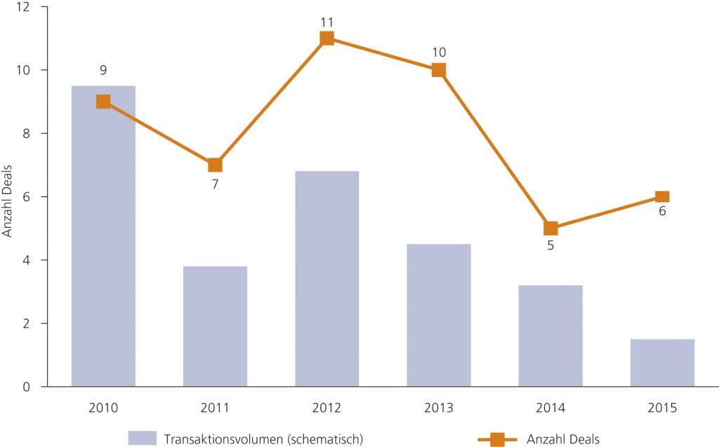 Abb. 2 • Unternehmensakquisitionen im Zeitraum 2010 bis 2015