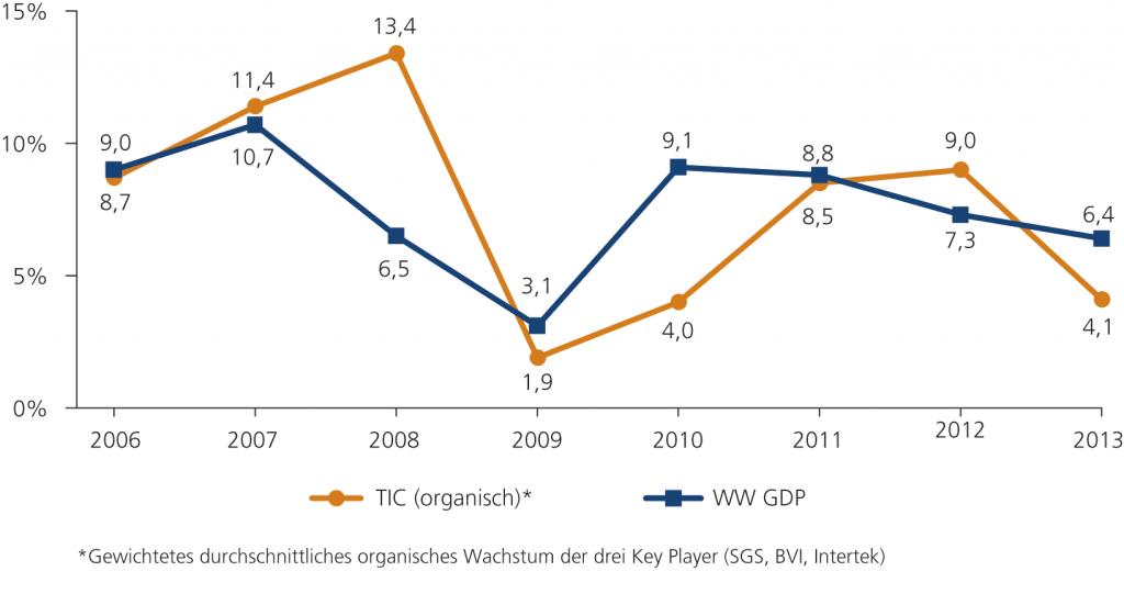 Abb. 3 • Wachstum des TIC-Marktes in Korrelation mit dem GDP