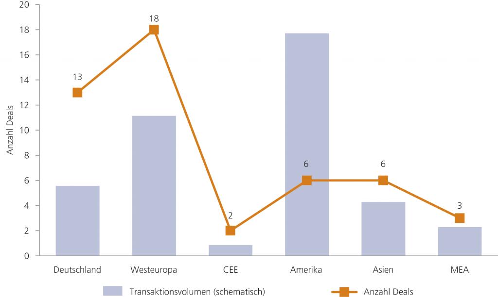 Abb. 4 • Akquisitionen nach Regionen (2010 – 2015)