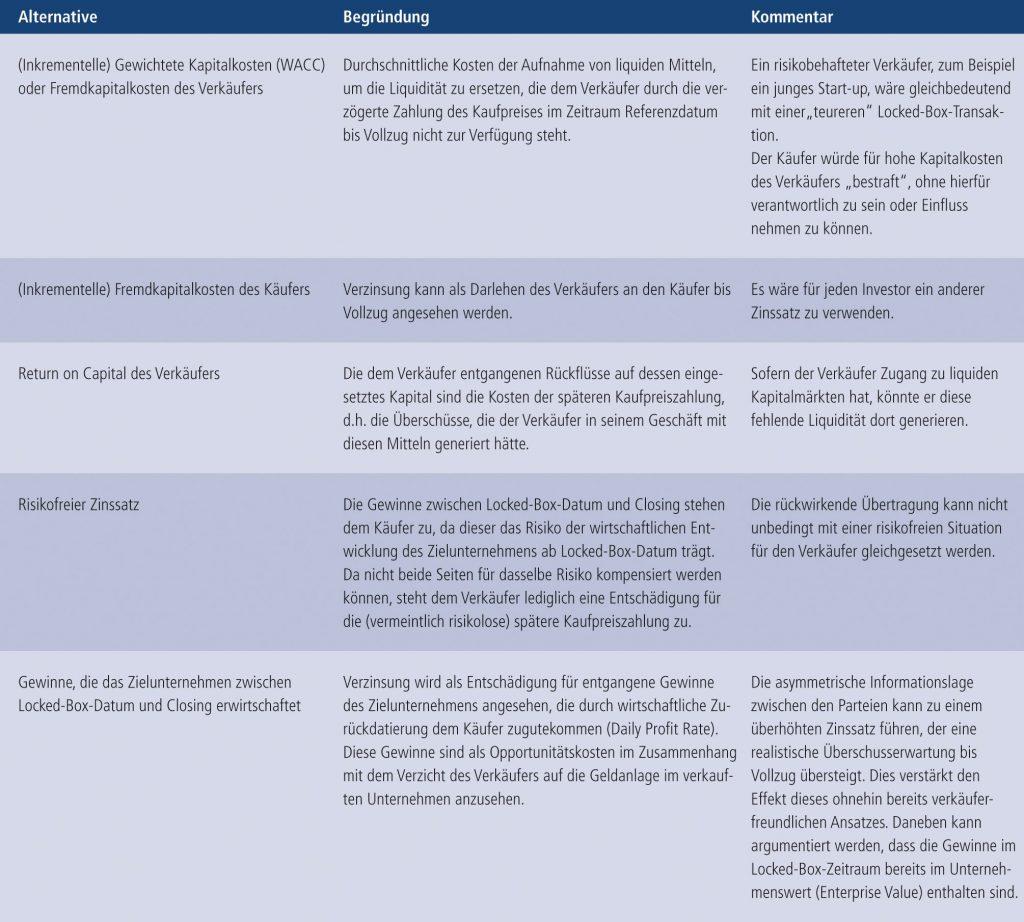 Abb. 2 • Alternativen des Locked-Box-Zinssatzes