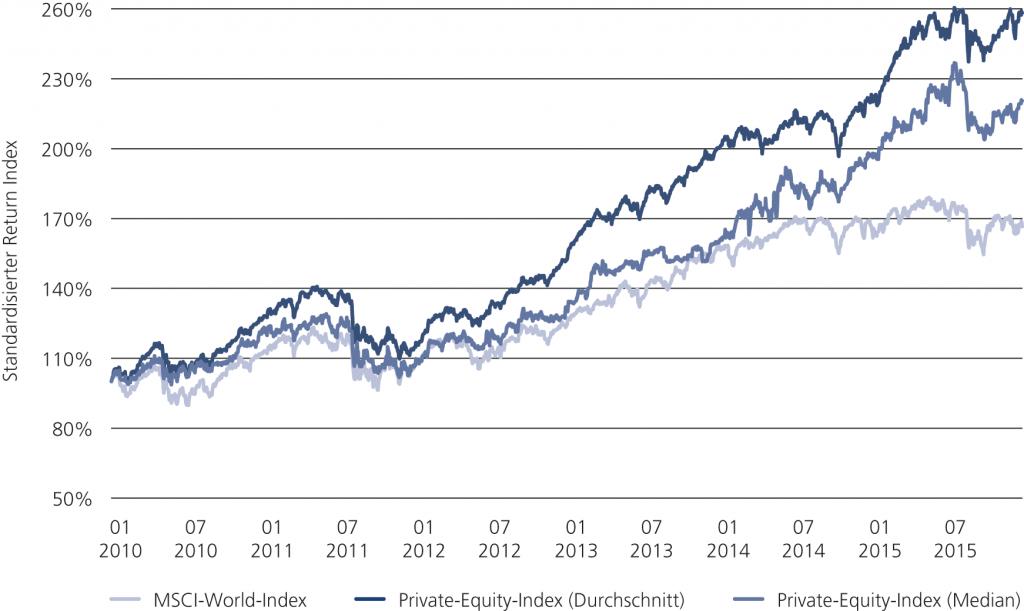 Abb. 1 • Entwicklung von Private Equity im Vergleich zu Industrieunternehmen zwischen Januar 2010 und Dezember 2015