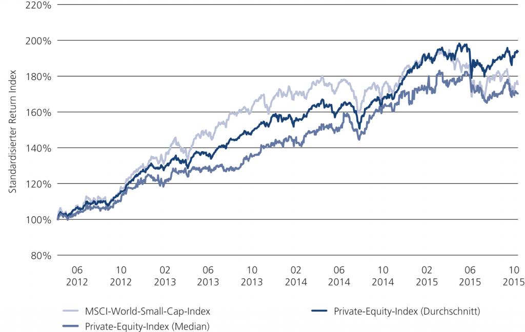 Abb. 2 • Entwicklung von Private Equity im Vergleich zu Small-Cap-Industrieunternehmen zwischen Mitte 2012 und Dezember 2015