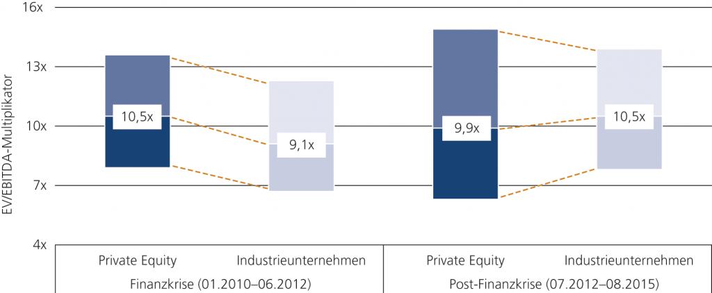 Abb. 3 • Vergleich von Bewertungsmultiplikatoren bei Private-Equity-Übernahmen mit Marktbewertungen von börsennotierten Industrieunternehmen nach Phasen (unteres Quartil, Median, oberes Quartil)