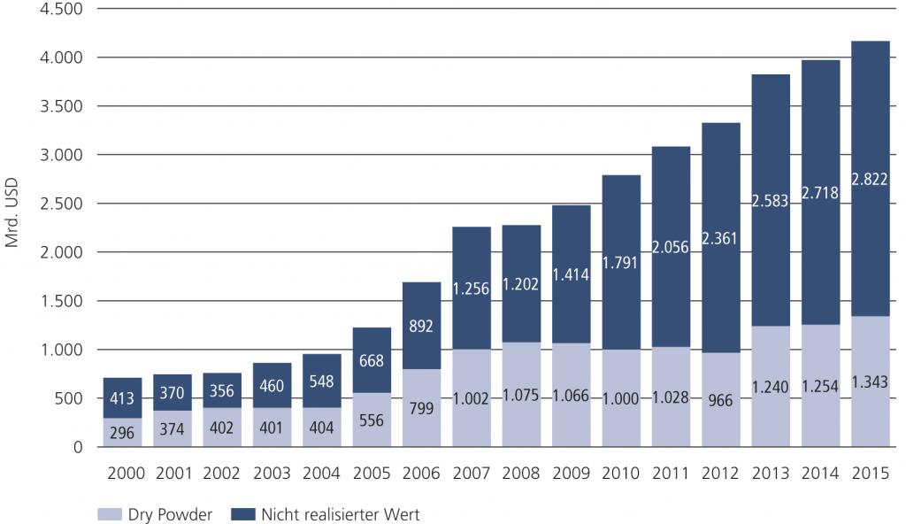 Abb. 4 • Weltweit verfügbares Private-Equity-Kapital zwischen 2000 und 2015