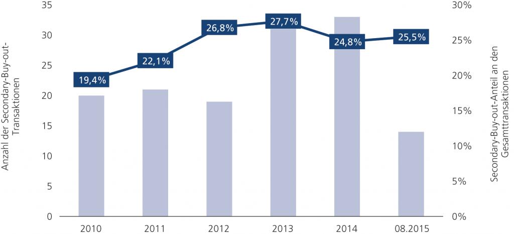 Abb. 5 • Entwicklung der Secondary-Buy-out-Transaktionen zwischen Januar 2010 und August 2015