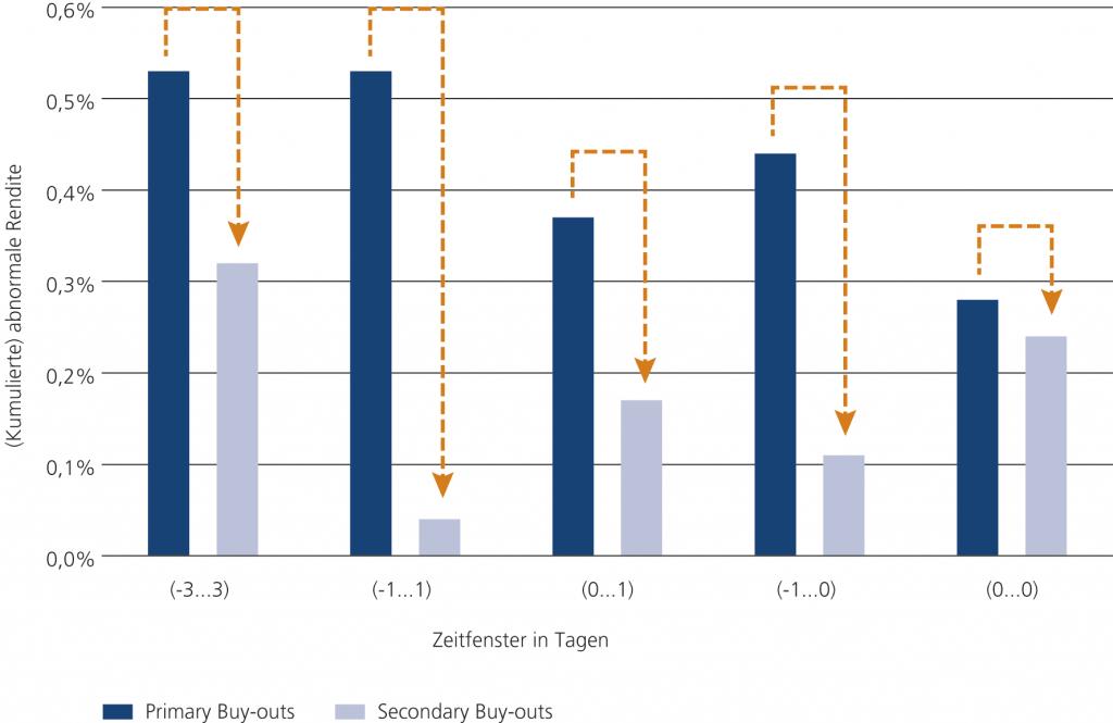 Abb. 6 • Vergleich der Kapitalmarktreaktion bei Primary Buy-outs und Secondary Buy-outs zwischen Juli 2012 und August 2015