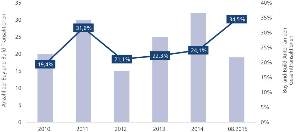 Abb. 7 • Entwicklung der Buy-and-Build-Transaktionen zwischen Januar 2010 und August 2015