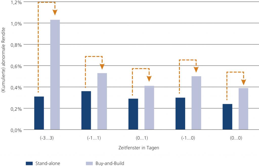 Abb. 8 • Vergleich der Kapitalmarktreaktion bei Stand-alone-Transaktionen und Buy-and-Build- Transaktionen zwischen Juli 2012 und August 2015