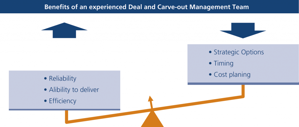 Figure 1:Experience and process competence ensure the balance between certainty and flexibility
