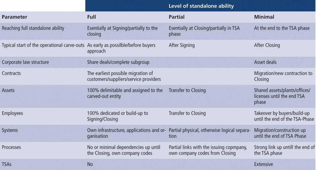Figure 2: Full vs. minimum level of standalone ability