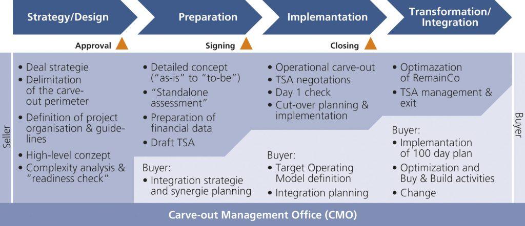 Figure 3: Carve-out process