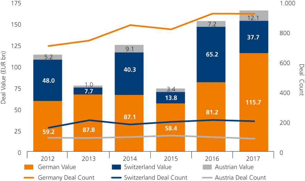 Chart Country Breakdown 2012–2017