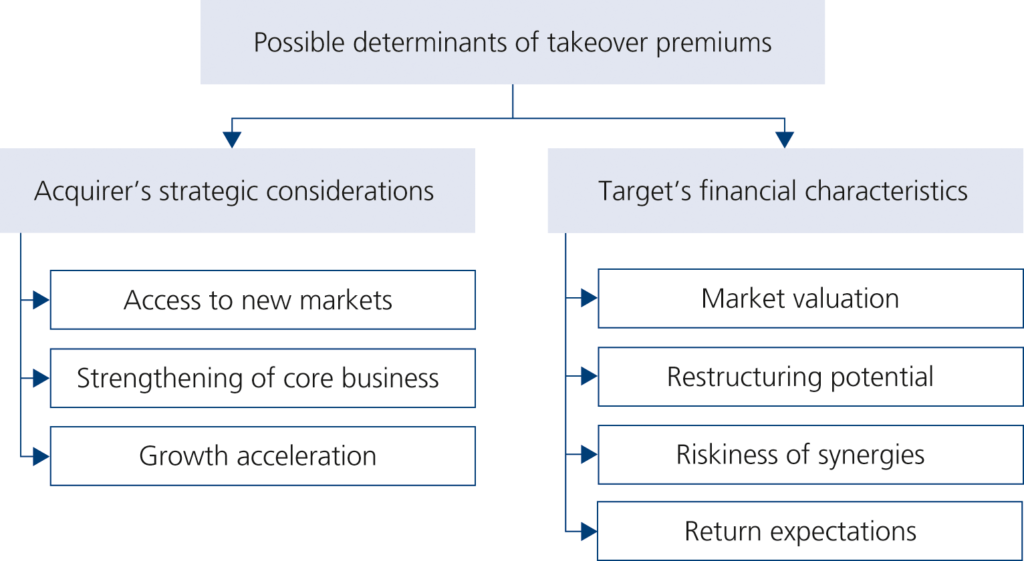 Determinants of takeover premiums