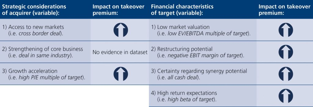 Summary of findings regarding the impact of various acquirer specific strategic considerations and target specific financial characteristics on the level of takeover premiums