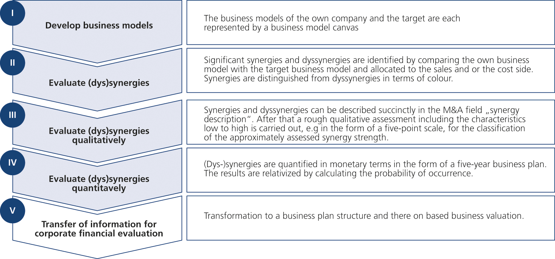 Fig. 1: The M&A Canvas – the 5-step-procedure