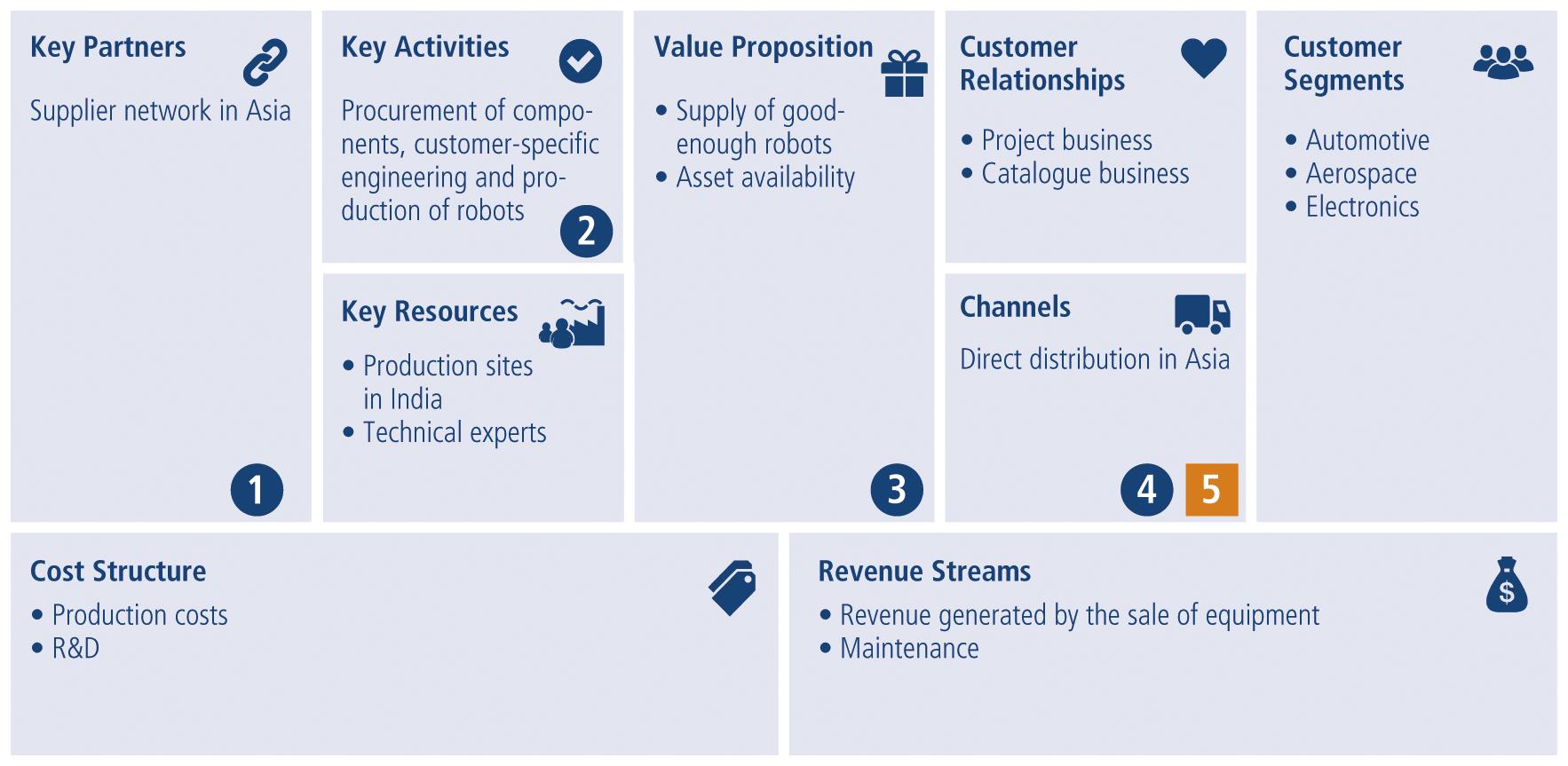 Fig. 5: Business model Canvas – Target