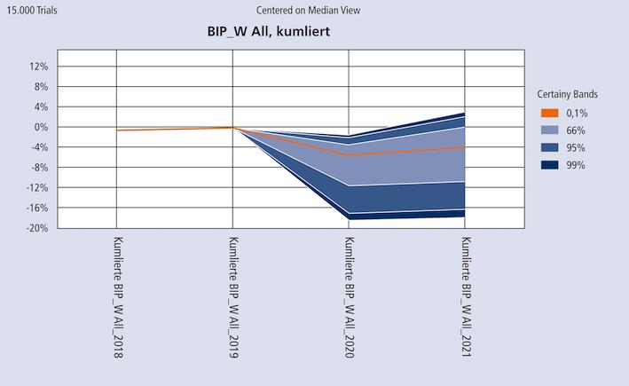 Abb. 3: Simulation möglicher BIP-Entwicklungen