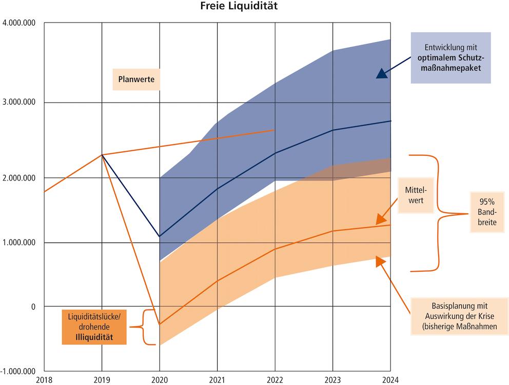 Abb. 5: Grafischer Verlauf der freien Liquidität