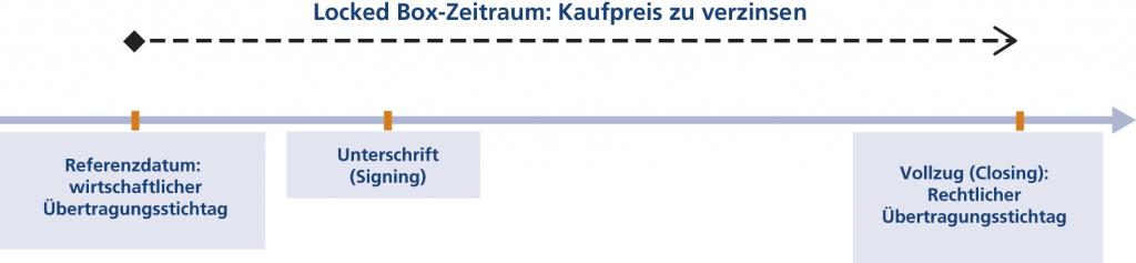 """Abb. 1 • Zeitstrahl bei Verwendung eines """"Locked Box"""" Closing-Mechanismus"""
