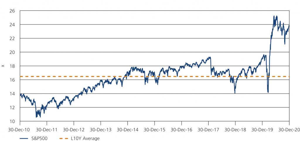 Fig. 1 • S&P 500 N12M P/E 2010 – Q4 2020