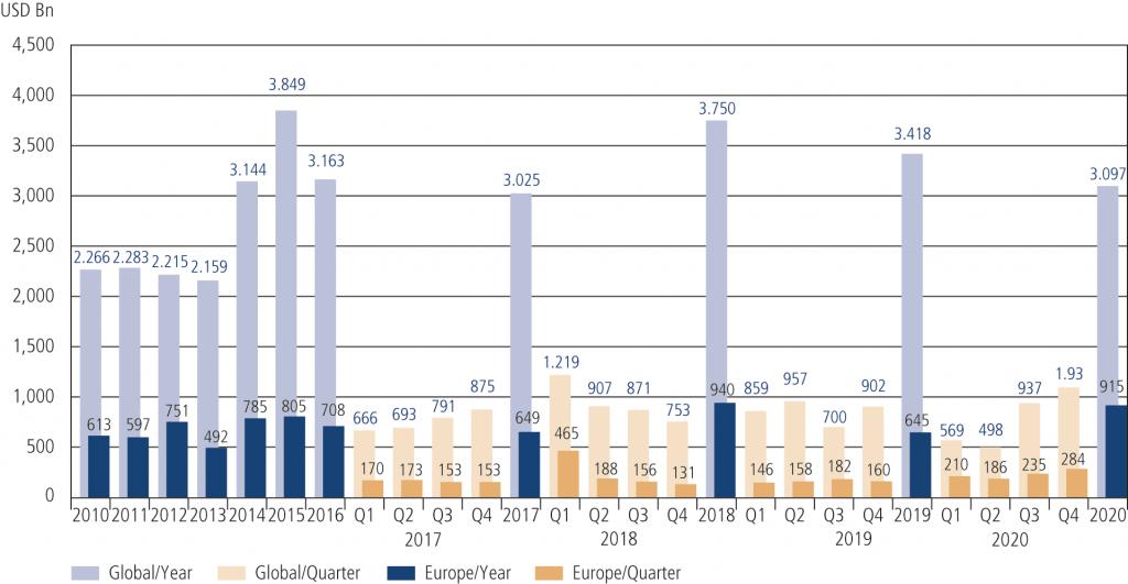 Fig. 2 • M&A Volume 2010 – Q4 2020