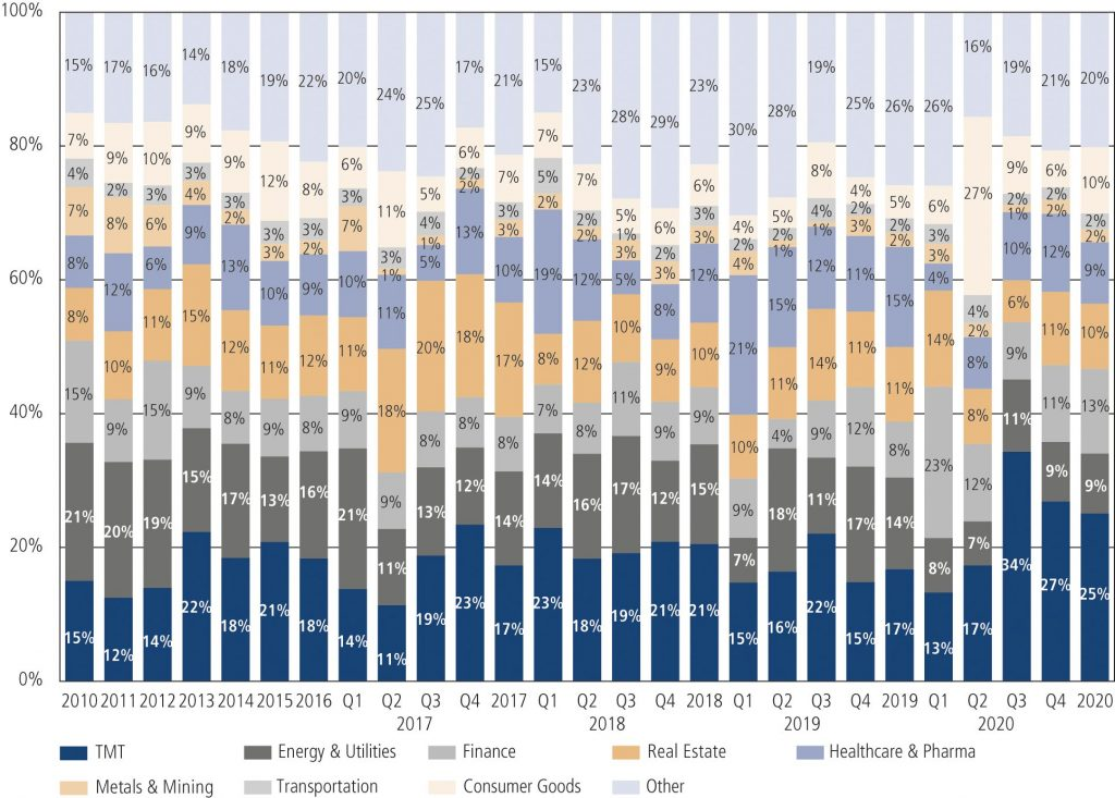 Fig. 6 • M&A Volume 2010 – Q4 2020 by Sector