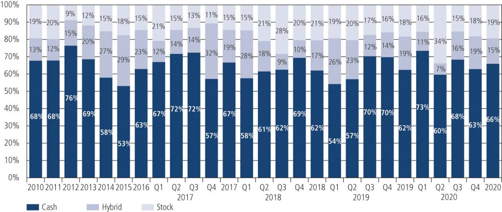 Fig. 8 • M&A Volume 2010 – Q4 2020: Consideration Structure