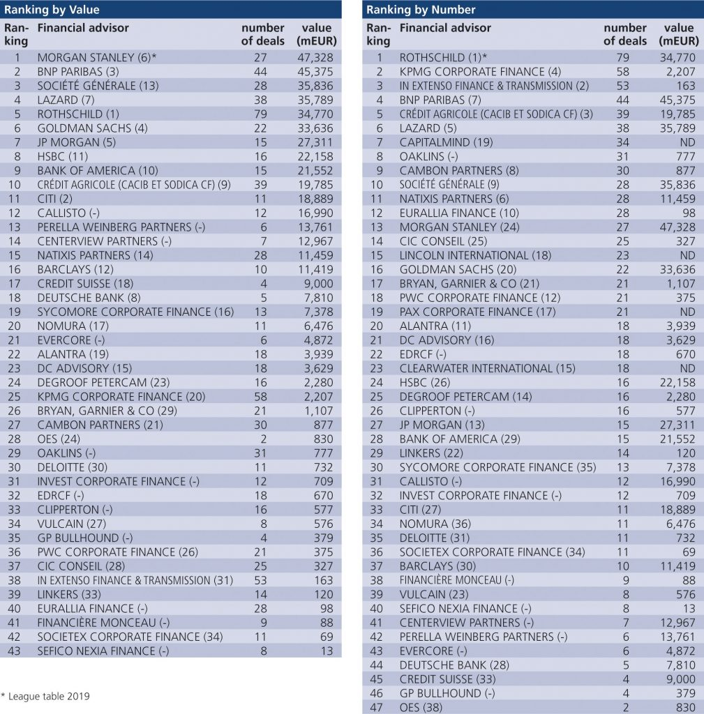 Fig. 6 • 2020 Fusions & Acquisitions Magazine: Financial Advisor Ranking