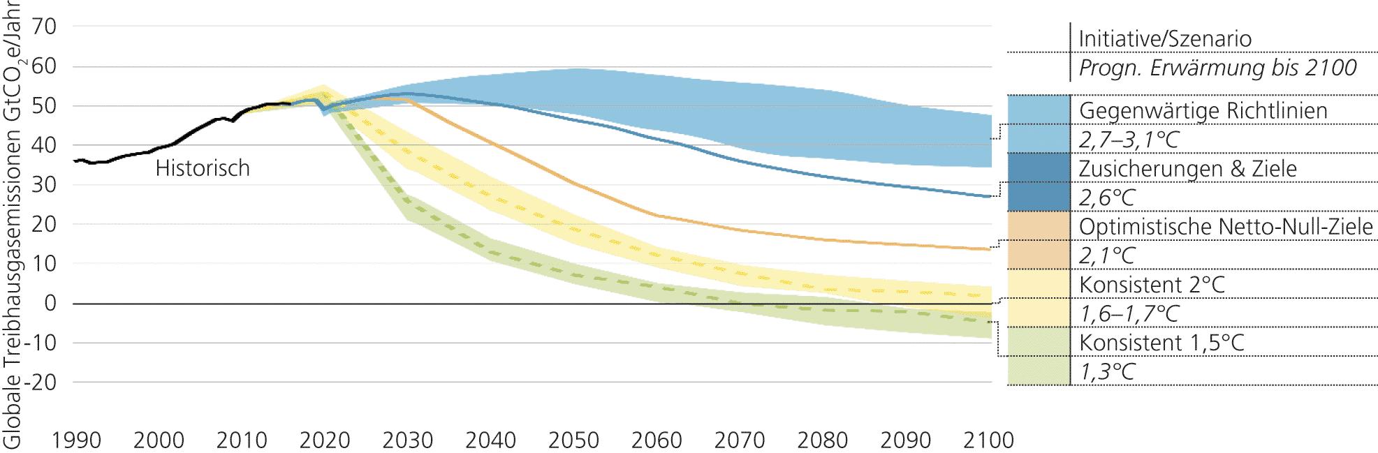 Abb. 2: Prognosen zur globalen Erwärmung bis zum Jahr 2100: Emissionen und erwartete Erwärmung auf Basis von Absichtserklärungen und aktueller politischer Maßnahmen per 12/2020
