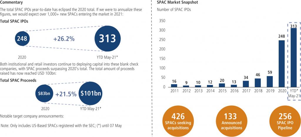 Fig. 1 • SPAC market